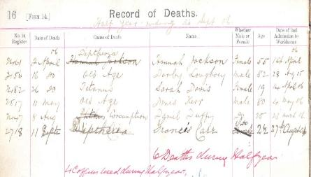 Letterkenny Workhouse Record of Deaths