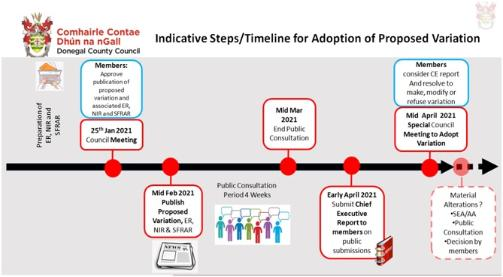 TEN-T Indicative Steps/Timeline for Adoption of Proposed Variation
